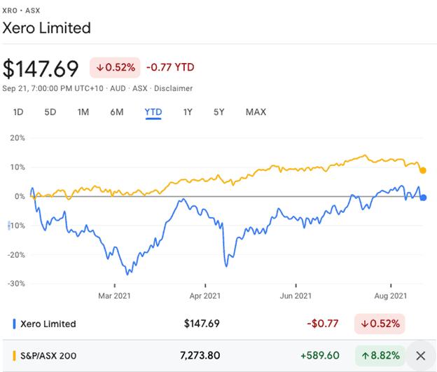 Xero (ASX:XRO) - XRO share price YTD Performance